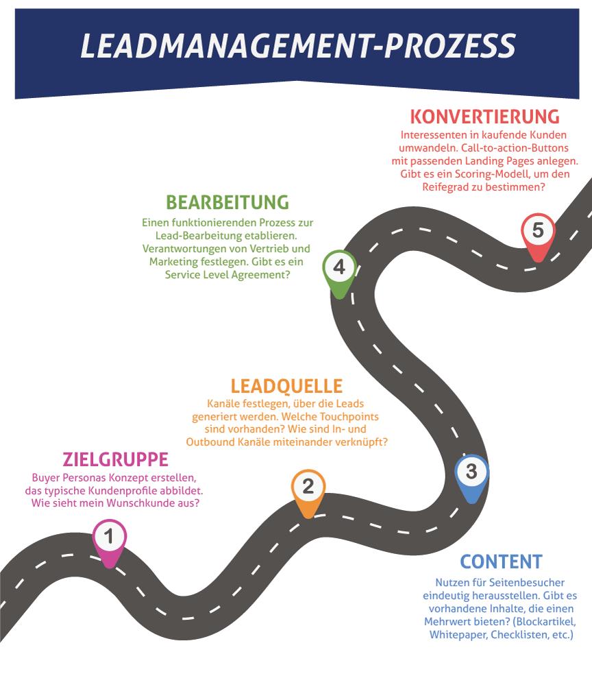 Prozess Leadmanagement als Straße